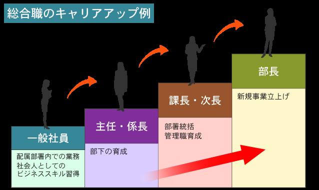総合職:キャリアアップ図